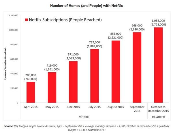 Netflix reaches more than 2.7 million Australians in 2015