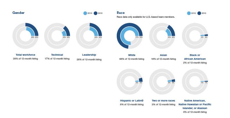 Atlassian-Corp-Diversity-F-1of2 (1)