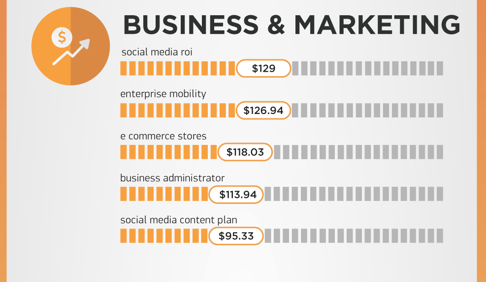 SEMrush-Google-most-expensive-ad-words-business