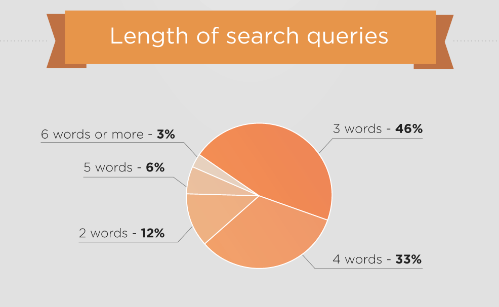 SEMrush-Google-most-expensive-ad-words-length-search-queries
