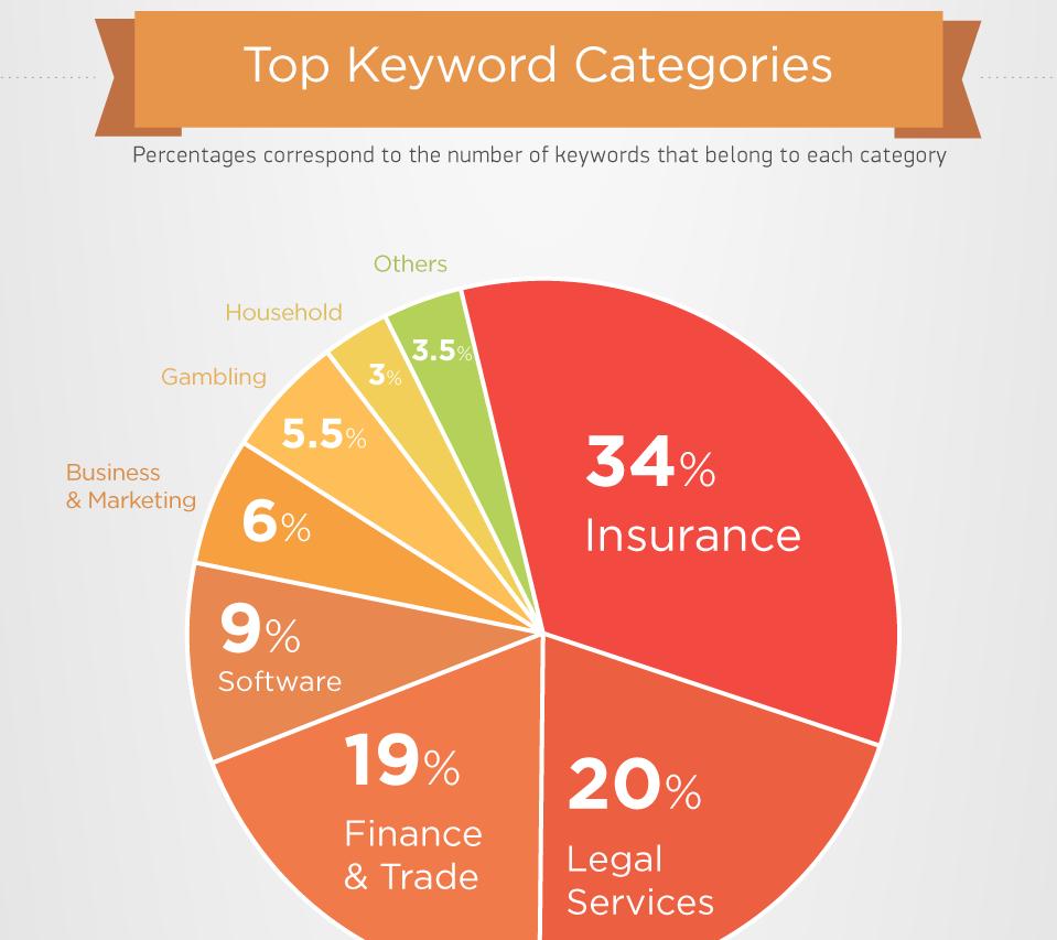 SEMrush-Google-most-expensive-ad-words-top-keywords