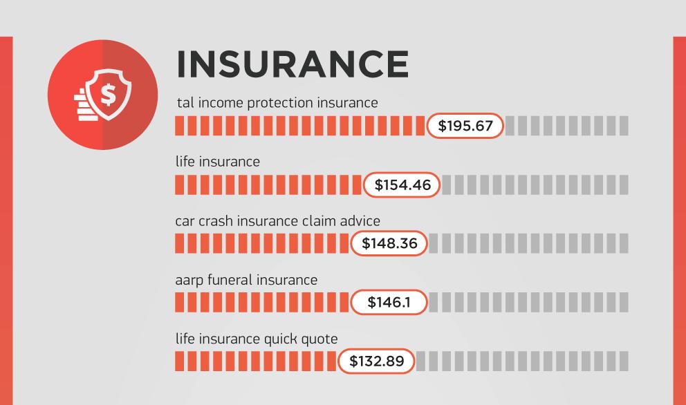 SEMrush-Google-most-expensive-keywords-insurance-