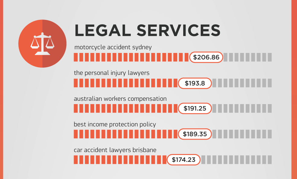 SEMrush-Google-most-expensive-keywords-legal