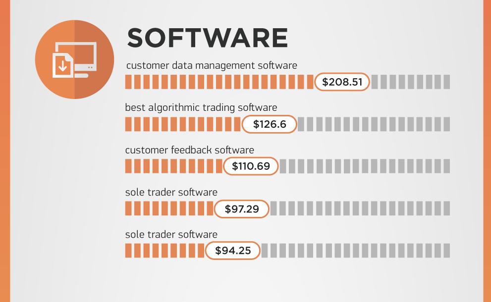 SEMrush-Google-most-expensive-keywords-software