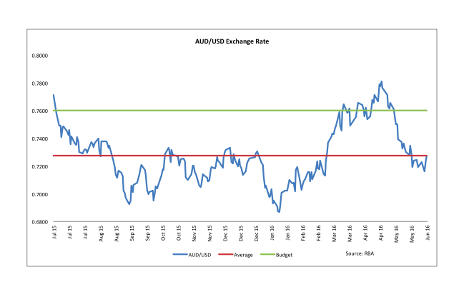 AUD/USD exchange rate