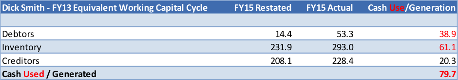 Dick Smith FY13 working capital cycle