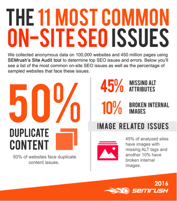 The 11 most common on-site SEO issues