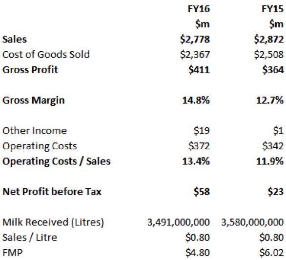 Murray Goulburn profit and loss statement