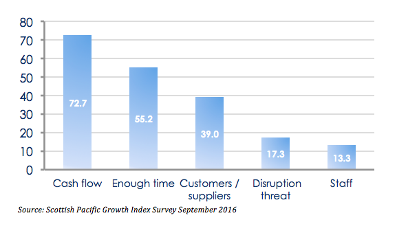 Scottish Pacific Growth Index