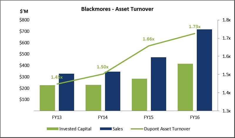 Blackmores graph