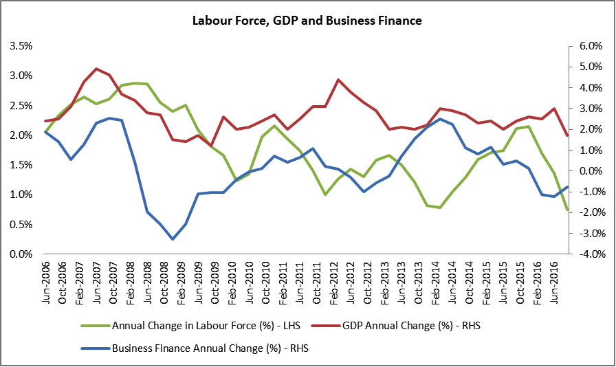 Labour force, GDP and business finance
