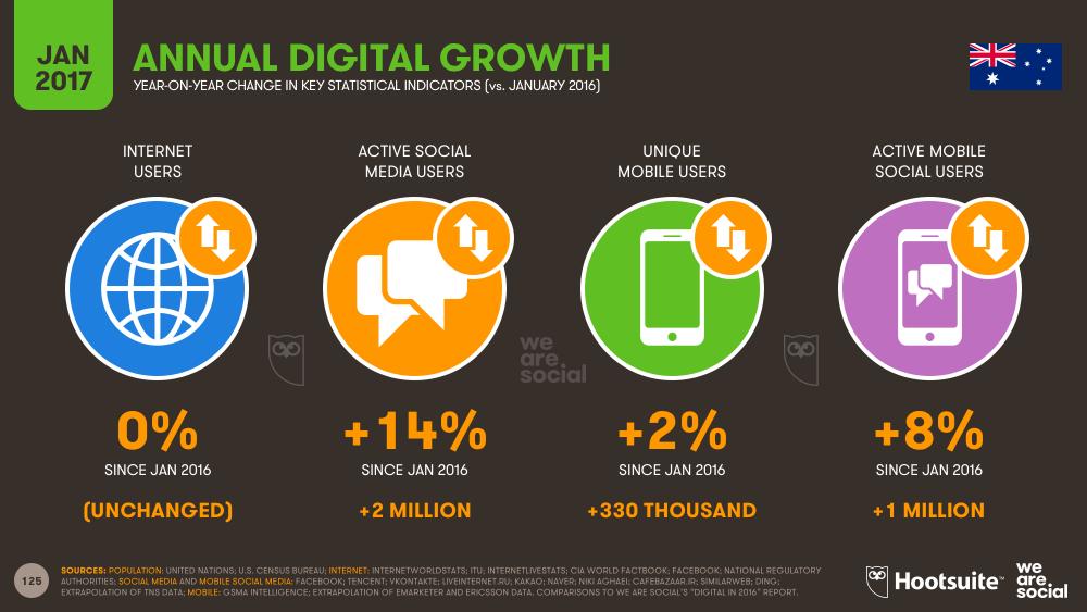 Digital in 2017 Australia annual growth