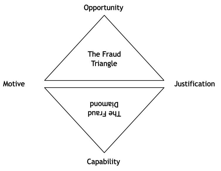 The Fraud Triangle and Diamond