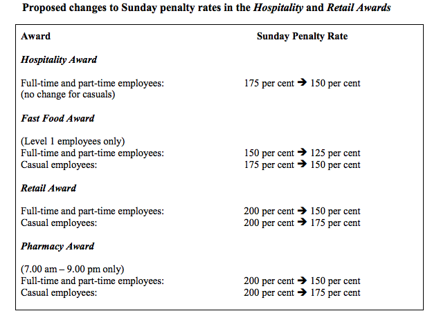 Fair Work Commission penalty rates