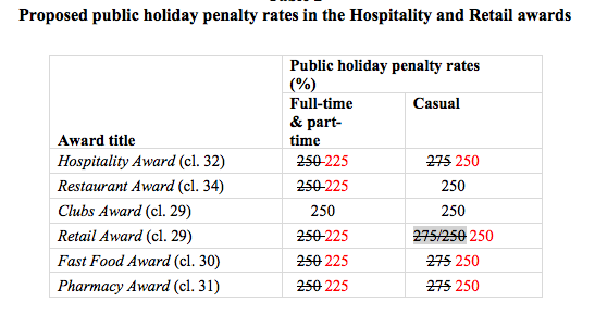 Fair Work Commission public holiday rates