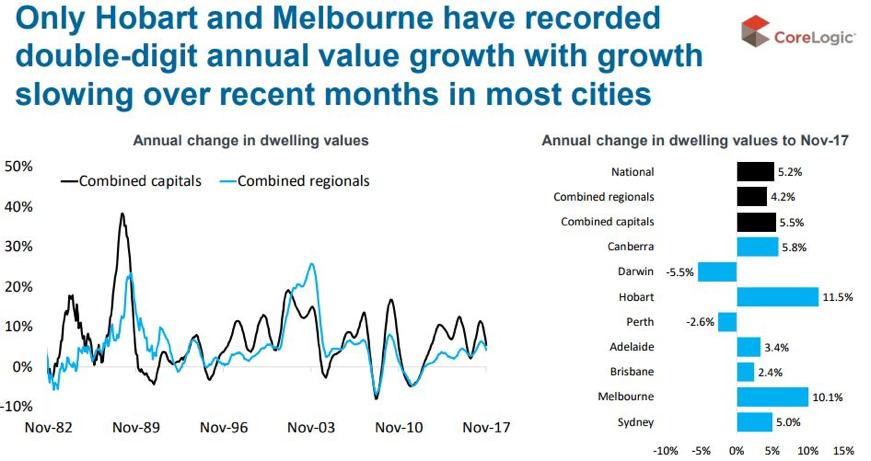 Hobart and Melbourne property market update