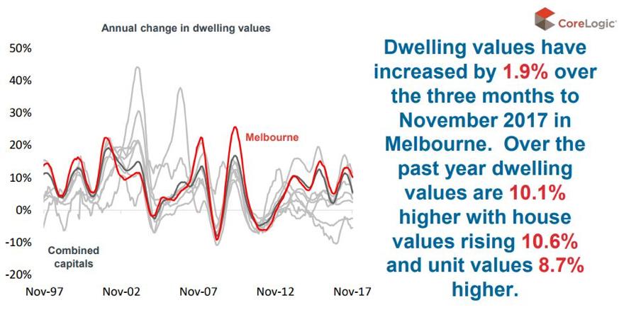 Sydney property market update
