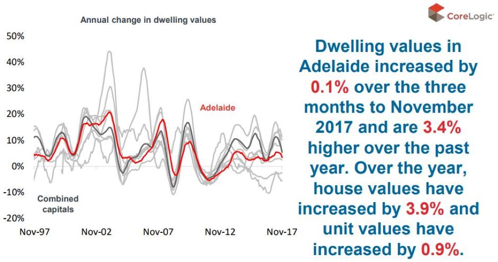 Adelaide property market update