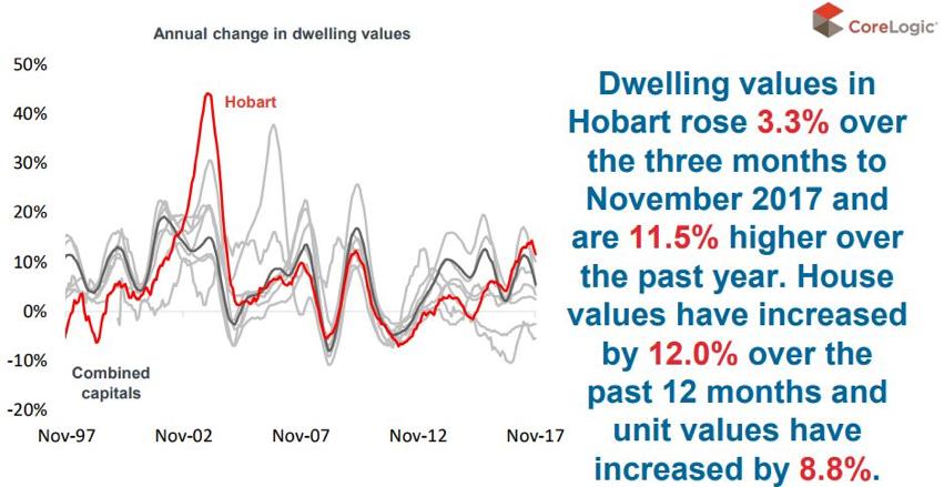 Hobart property market update