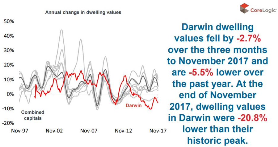Darwin property market update