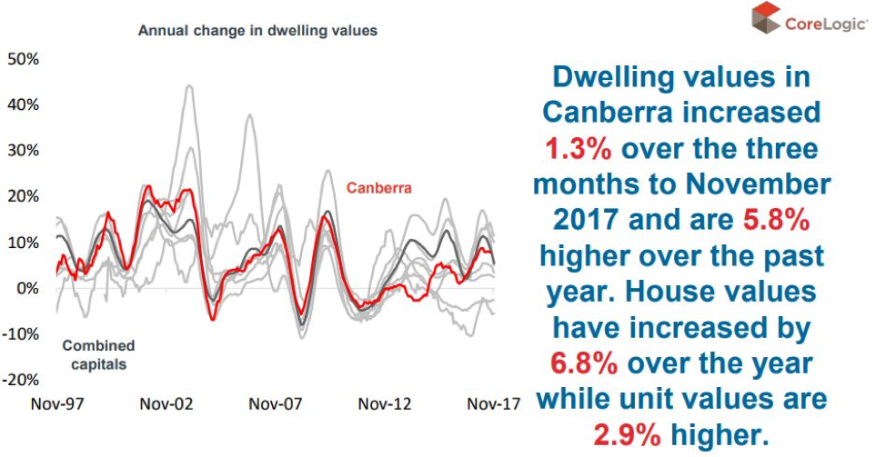 Canberra property market update