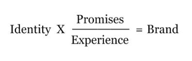 Michel Hogan brand equation