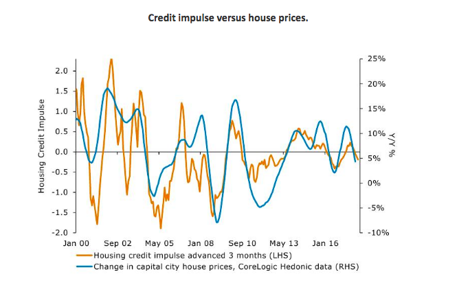 Michael Yardney housing prices