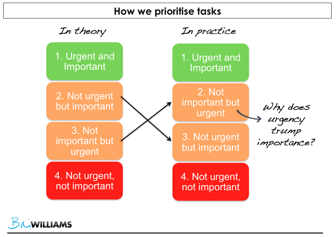 Urgency vs Importance when it comes to productivity