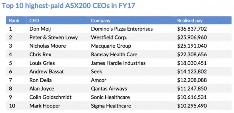 Top paid CEOs FY17