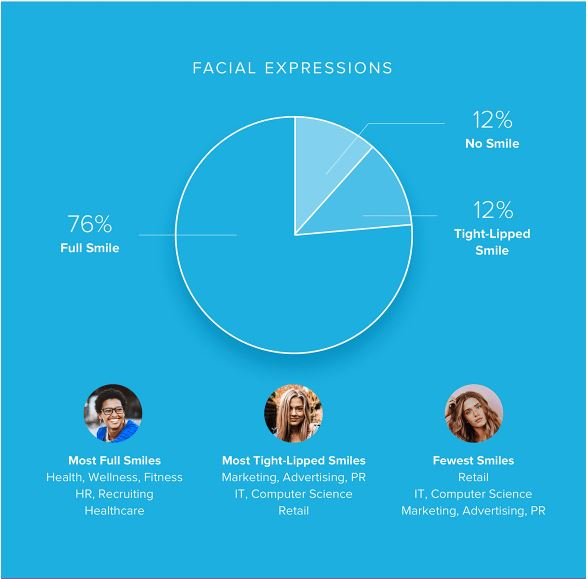 What does your LinkedIn photo say about you?