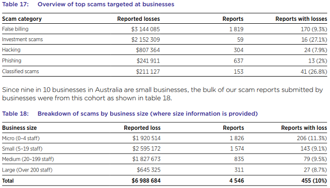 ACCC scams