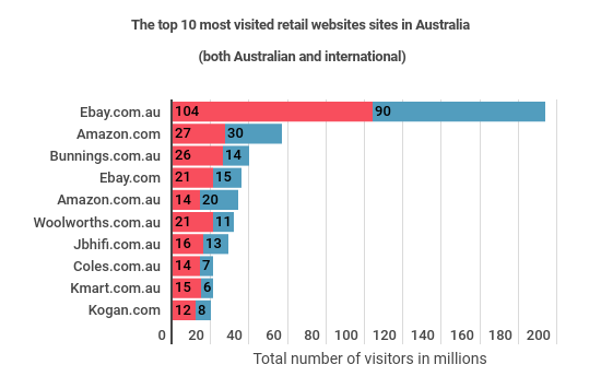 Bunnings Tops List Of Most Visited Online Retailers Despite Not Having Full Online Store Smartcompany