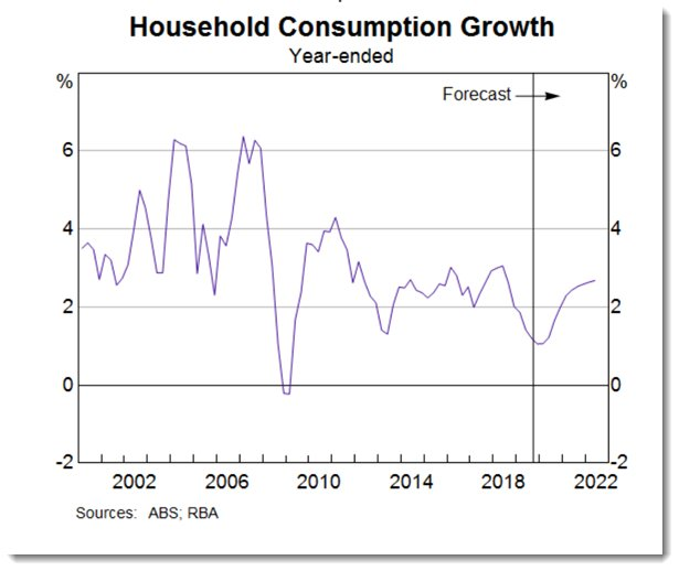 Household consumption growth