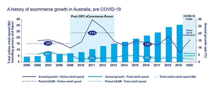 kpmg-growth-chart-e-commerce-boom