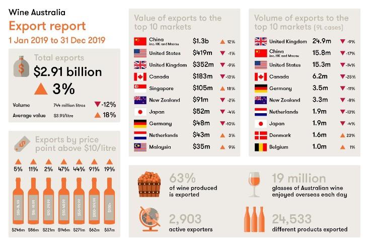 Wine exports report
