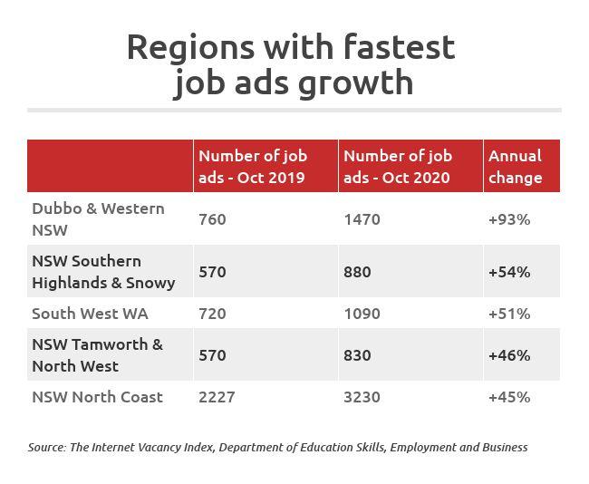 Job ads growth