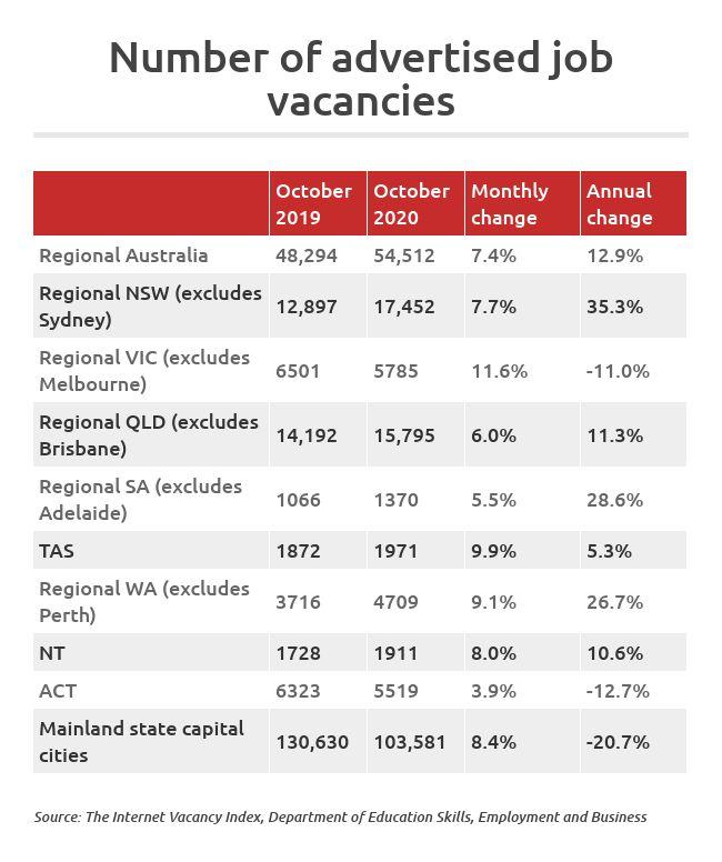 Job vacancies regional