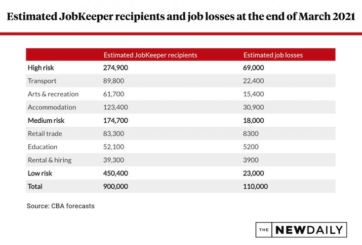 JobKeeper recipients job losses