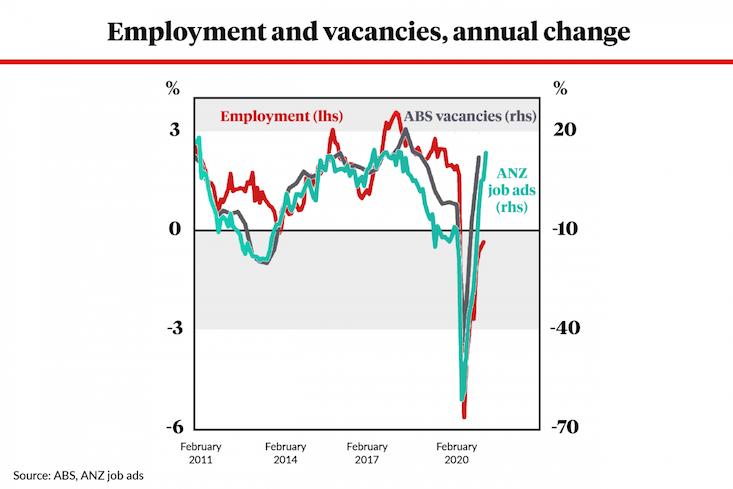 employment vacancies abs