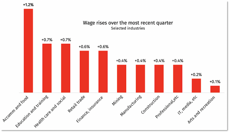 ABS WAGE INDEX
