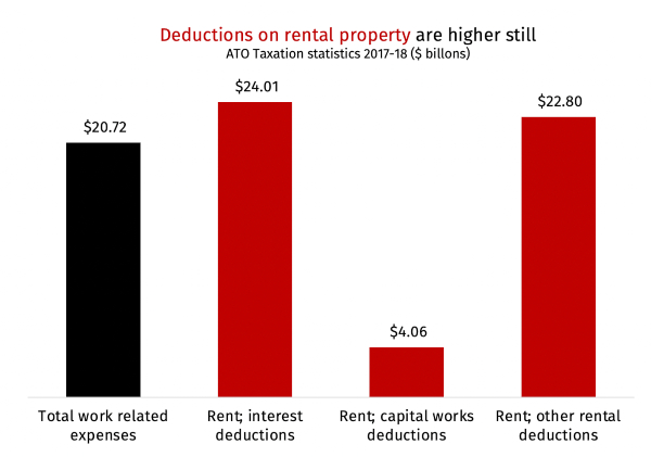 tax deductions rentals