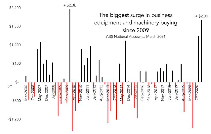 business equipment buying