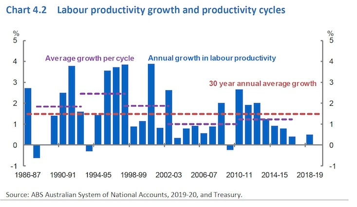 ABS Productivity Graph