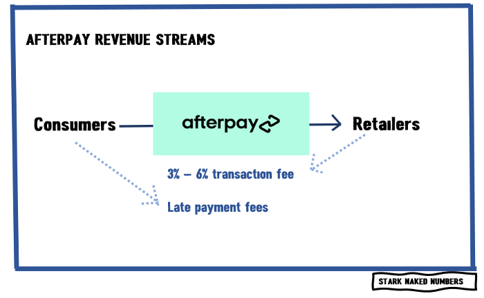 Afterpay margins
