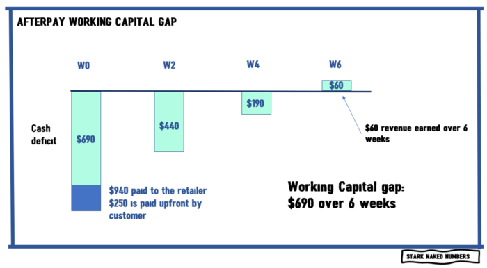 Afterpay working capital