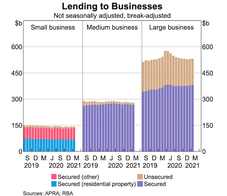 Lending to businesses