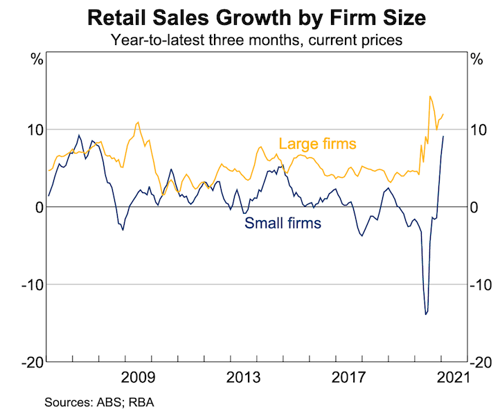 retail sales firm size