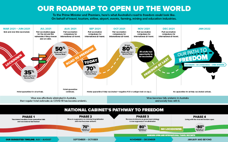 Flight Centre roadmap to reopen Australia
