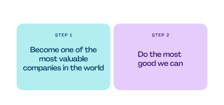 Canva two steps