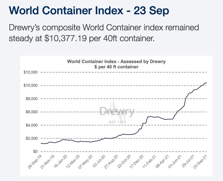 World Container Index